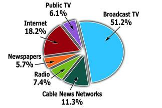 Brandi nielsen cable ads penetration in tampa